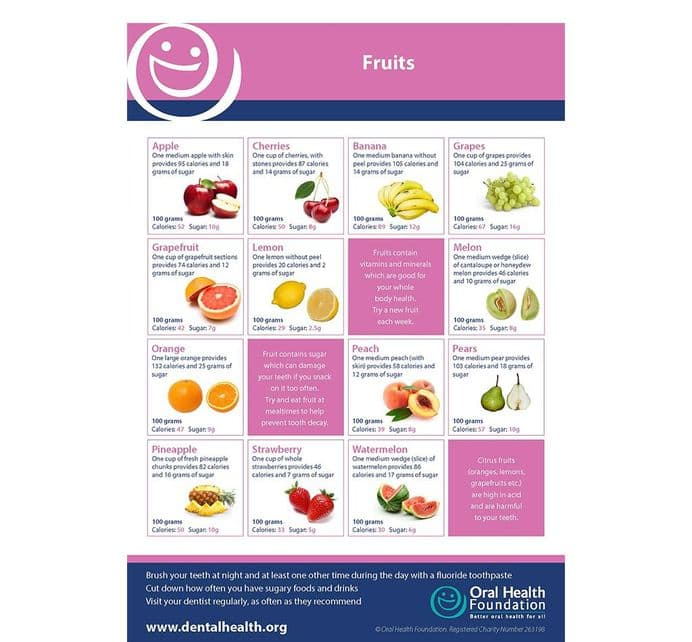 'Fruits' Poster