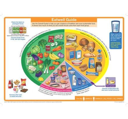 Eatwell Guide Poster